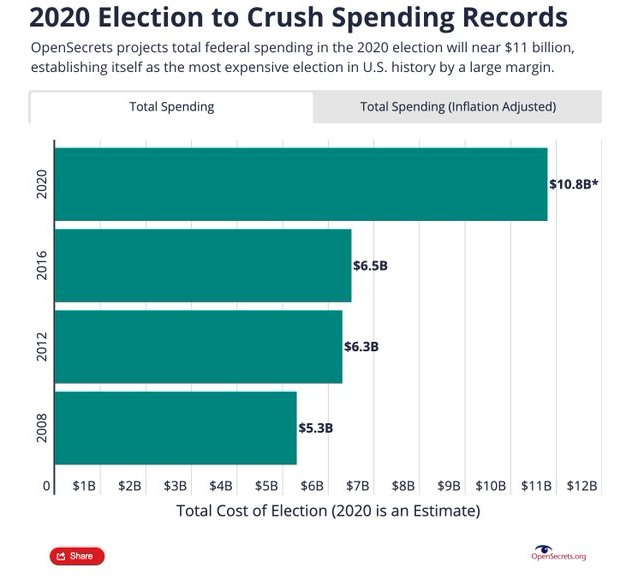 2020 campaign, new spending record.jpg
