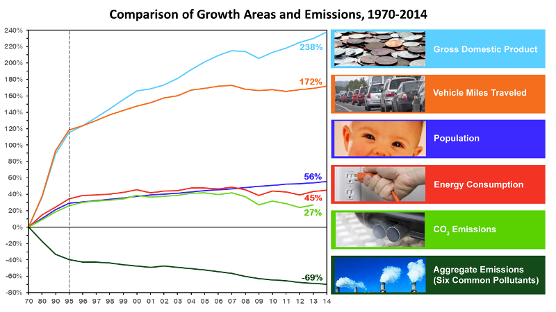 Air pollution, reductions and growth - US 1970-14.png