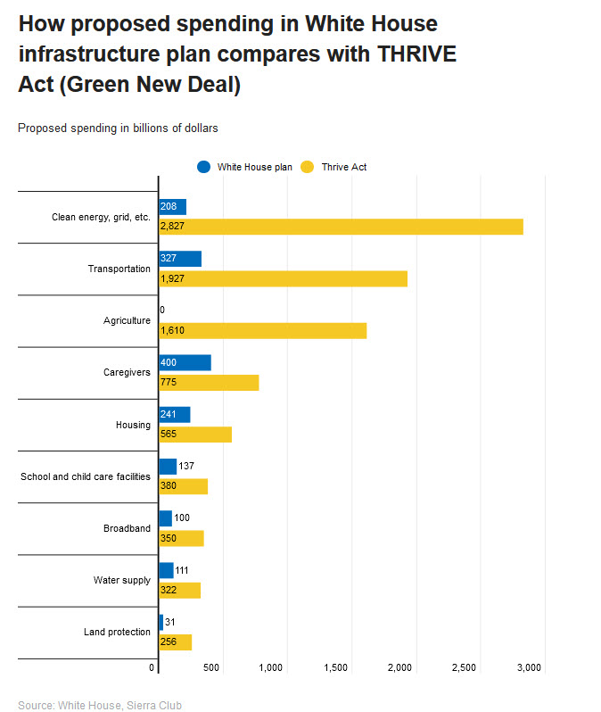 American Jobs Act compared w THRIVE Act (Green New Deal).jpg