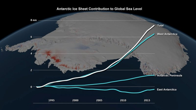Antarctica ice losses chart-NASA re study.jpg