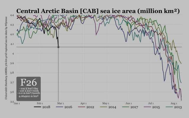 Arctic CAB sea ice monitor-Feb 2018 update (2013-2018).jpg