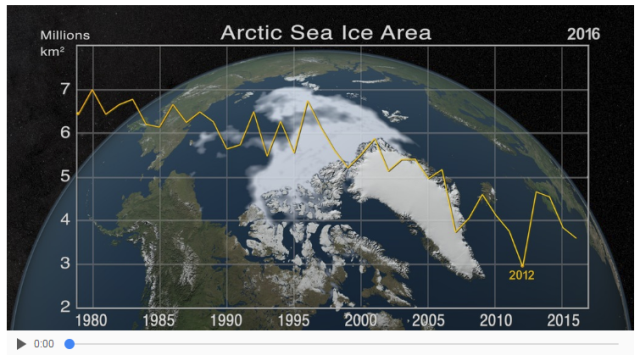 Arctic Sea Ice Area graphic thru 2016.png