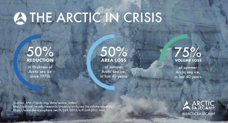 Arctic is in Crisis.png
