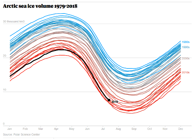 Arctic sea ice volume 1979-2018.png