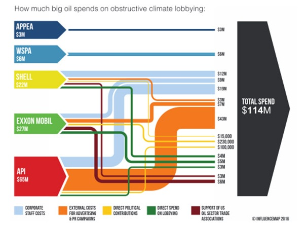 Big oil lobbying spend.jpg