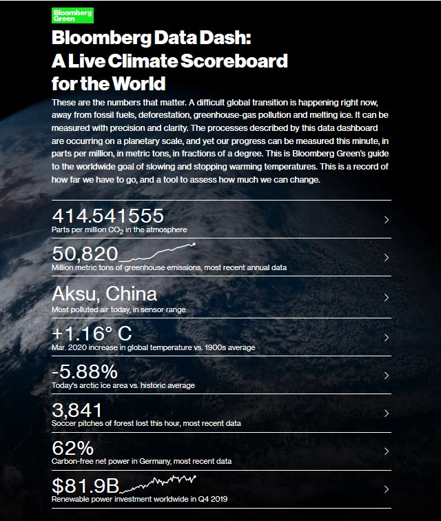 Bloomberg Live Climate Data Dashboard.jpg