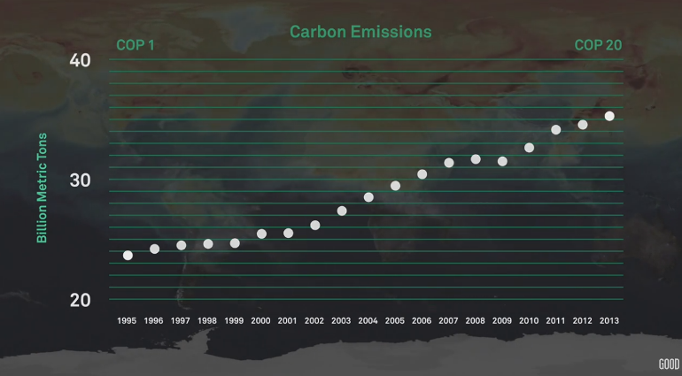 Brief History of Carbon Emissions as of 2016.png