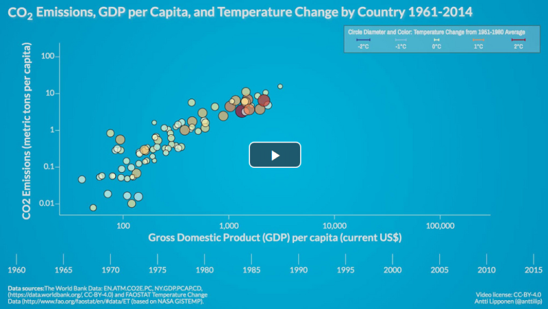 CO2 Emissions, GDP per Capita, and Temperature Change by Country 1961-2014.png