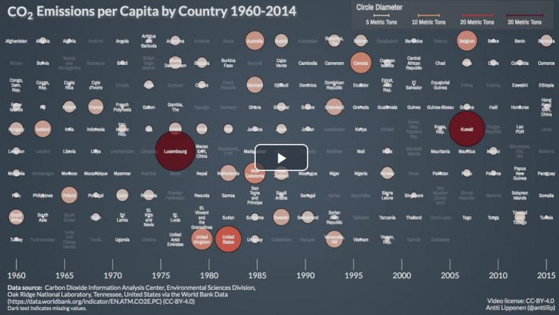 CO2 Emissions per Capita by Country 1960-2014.png