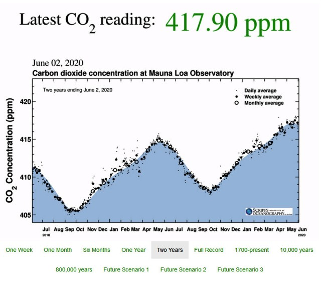 CO2 at Mauna Loa data - June 02, 2020 - 417.90 ppm.jpg