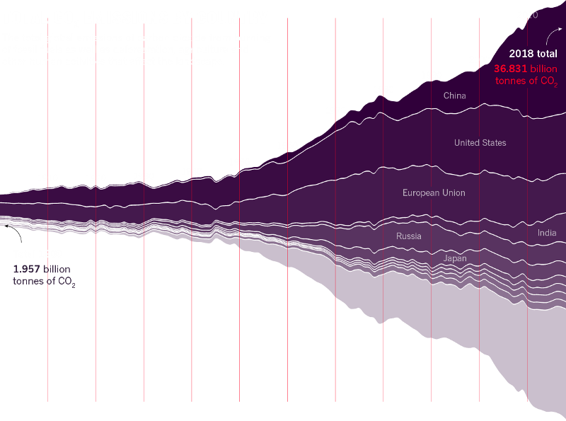 CO2 emissions-around-the-world.png