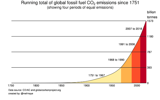 CO2 since 1751.png