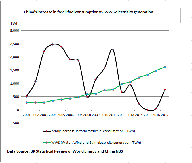China Energy Use-Renewable v Fossil Fuel.png
