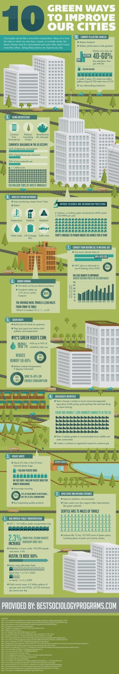 Cities resilience and climate action - via national geo.jpg