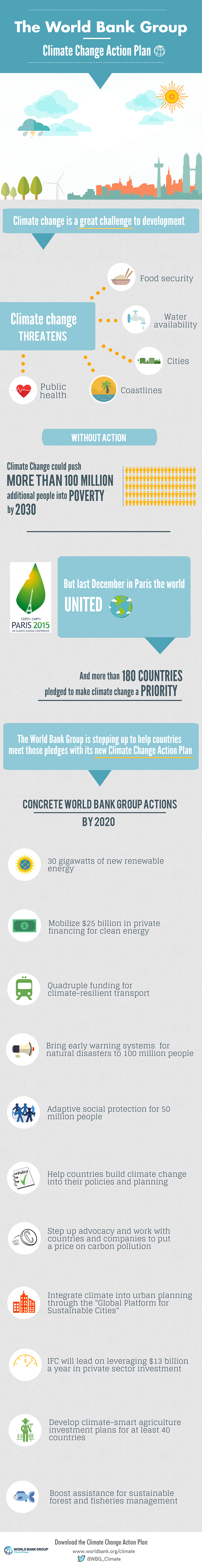 Climate-Action-Plan-World Bank-2016.png