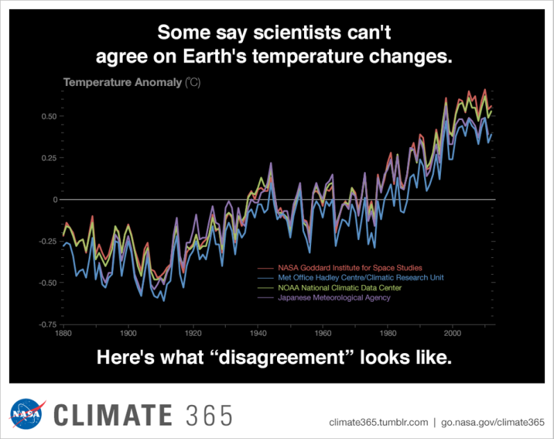 Climate365 NASA and science orgs measure and monitor.png