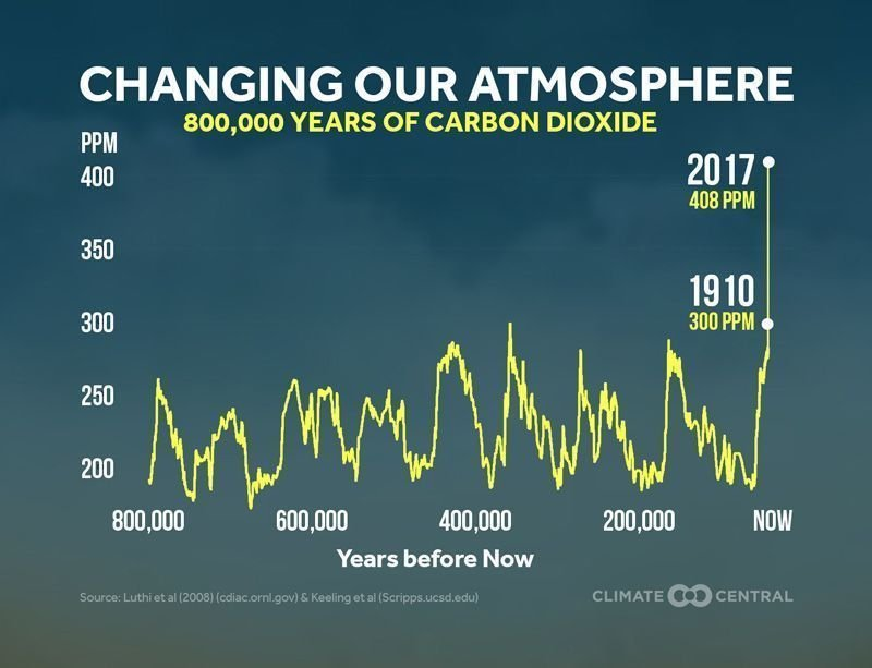 Climate Central graph-800000 yrs of CO2.jpg
