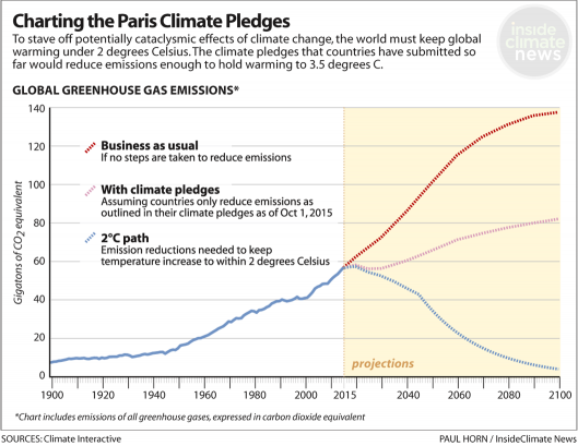 Climate Plan pledges as Oct6,2015.png