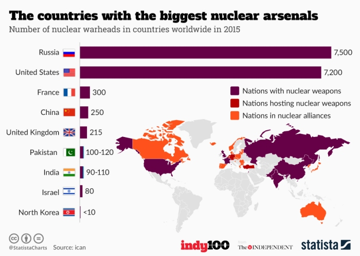 Countries with the biggest nuclear arsenals 2015.jpg