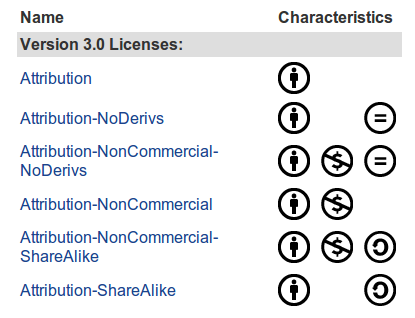 Creative commons licenses.png