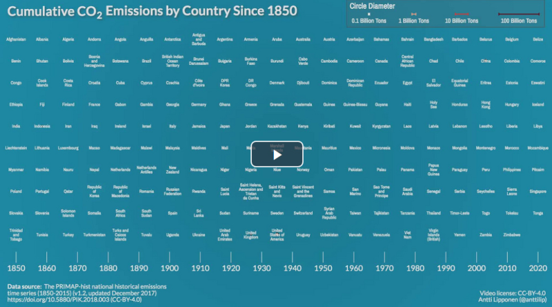 Cumulative CO2 Emissions by Country Since 1850.png