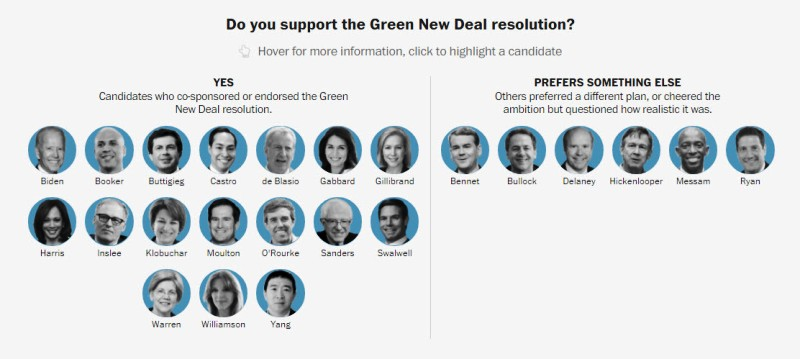 Democratic presidential candidates on the Green New Deal.jpg