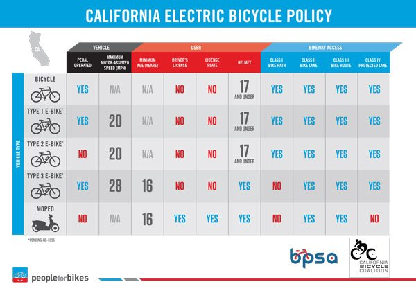 EBikes in California.jpg