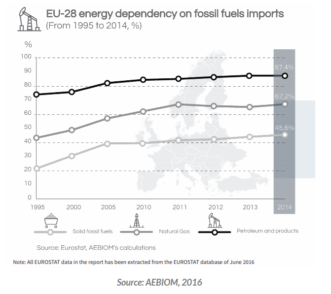 Energy dependency-EU-28 as of 2016.png