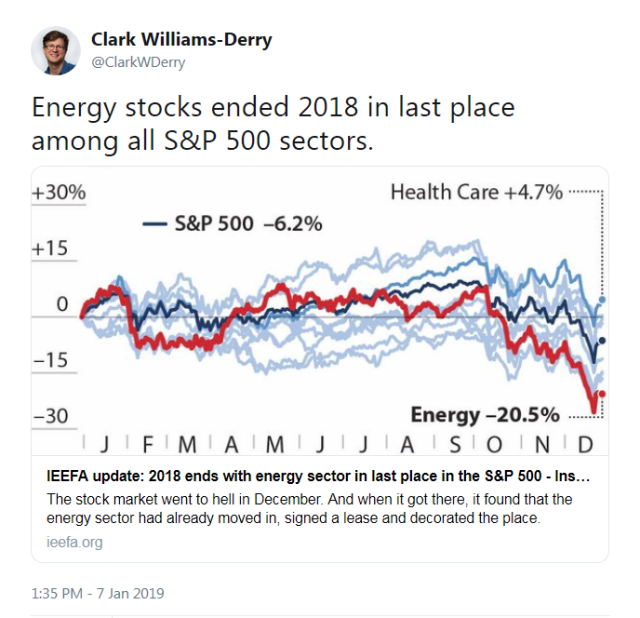 Energy stocks performance-S&P 500 - 2018.png