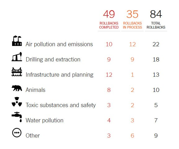 Environmental rollbacks in US by Trump administration as of June 2019, NYT report.jpg