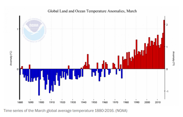 Global Average Temperatures 1880-2016.png