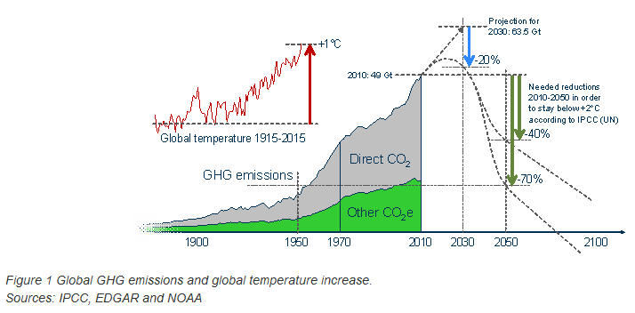 Global CO2 Emissions 1900-2010.png
