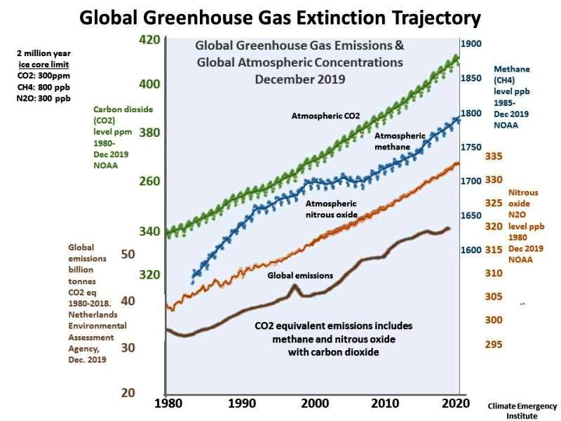 Global Greenhouse Gas Emissions - trajectory 1980-2020.jpg