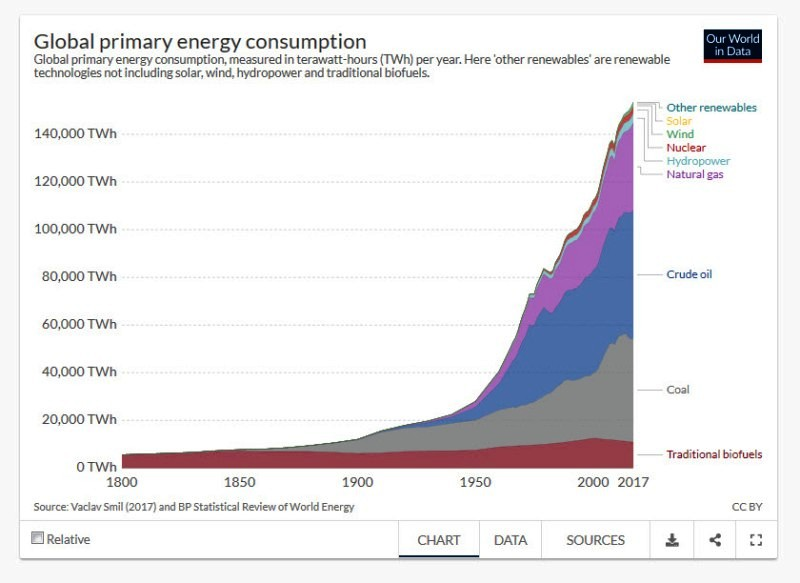 Global Primary Energy Consumption - 1800-2017.jpg