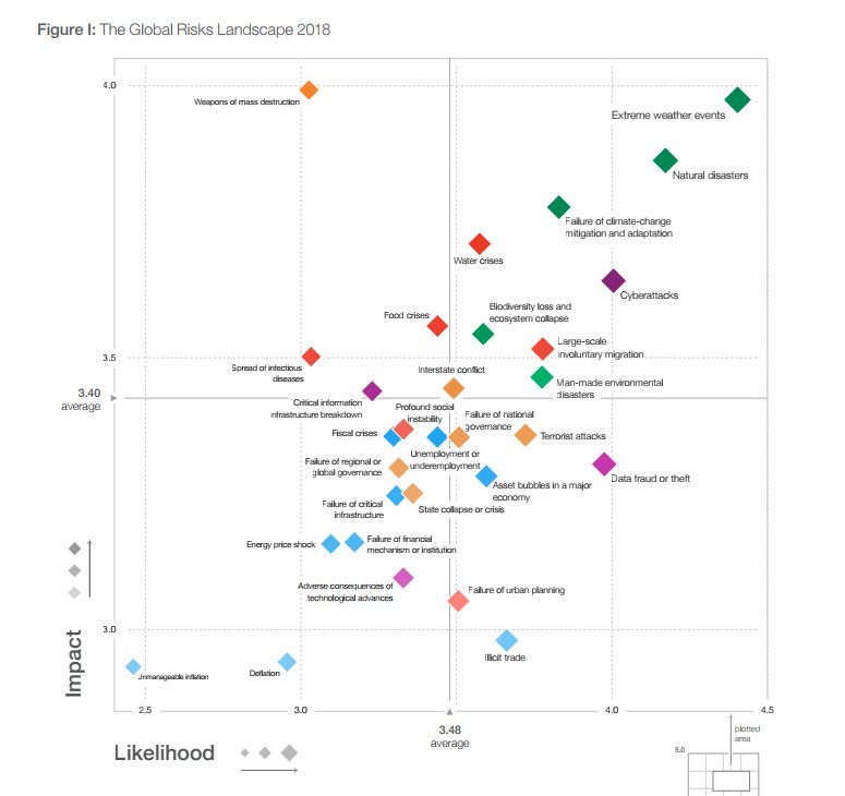 Global Risks Landscape 2018-WEF.jpg