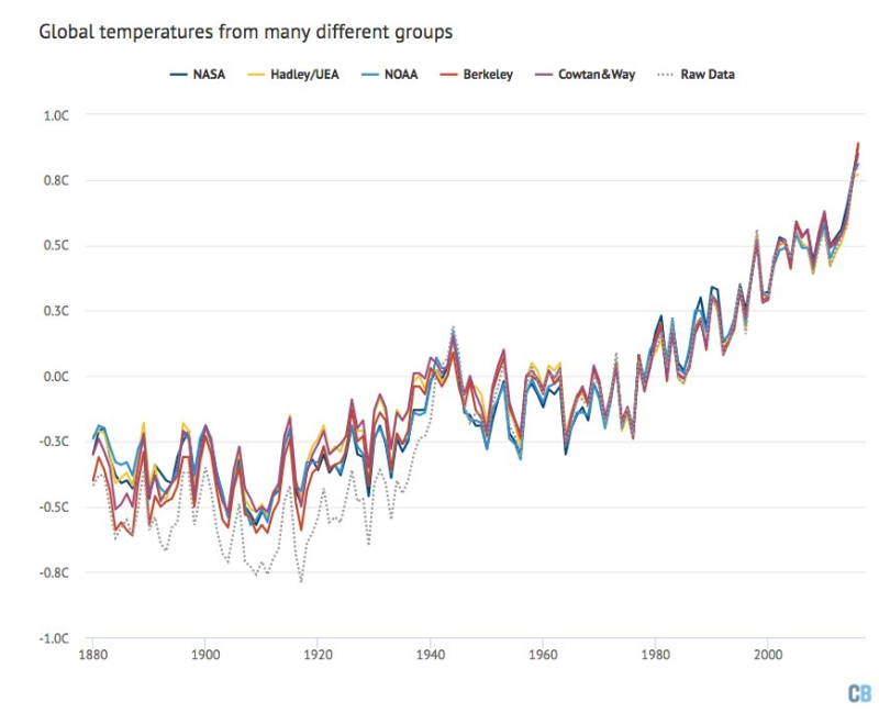 Global Temp Chart-sources-1880-2016.png