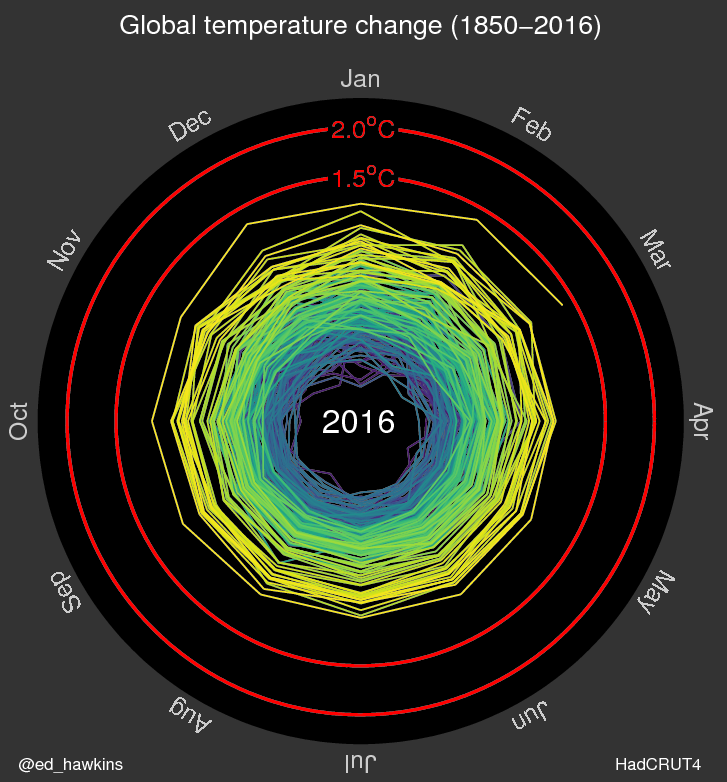 Global Warming spiral2016-2.png
