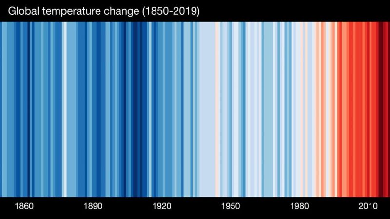 Global temperature change - from 1850-2019.jpg