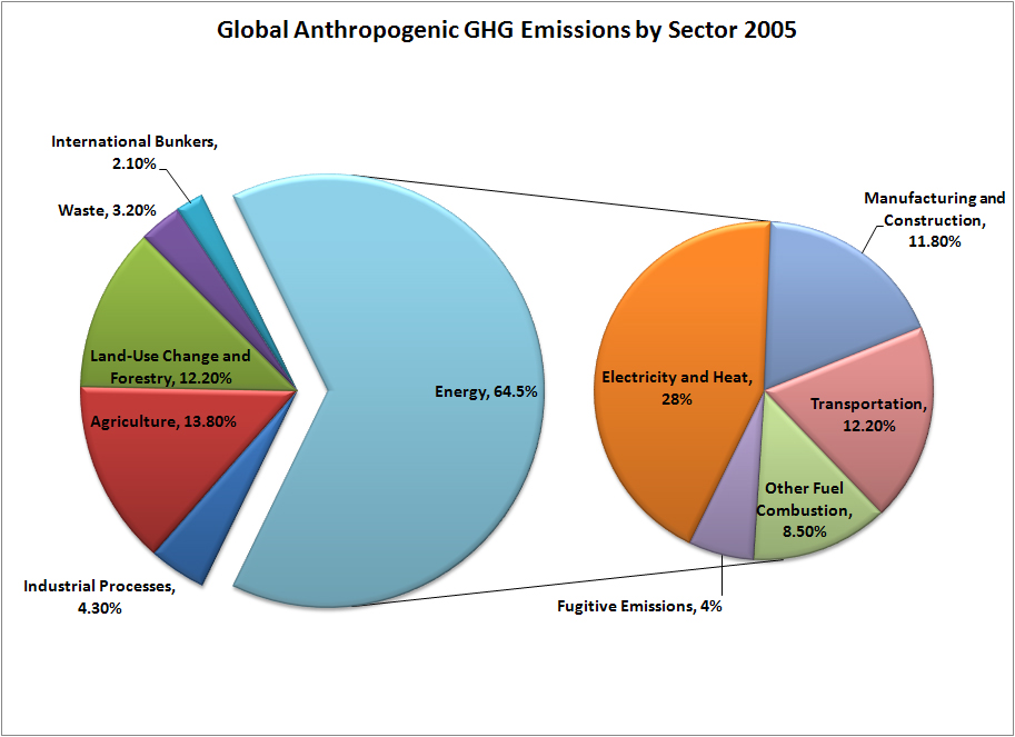 Greenhouse gas emissions-international-sector 2005.jpg