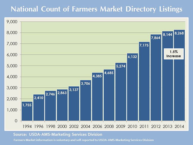 Growth of Farmers Markets in US 1994-2014.jpg