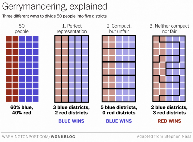 How Gerrymandering Works via Wonkblog.png