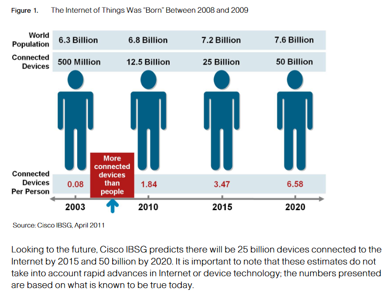Internet of Things - IOT at the beginning and estimates going forward to 2020.png