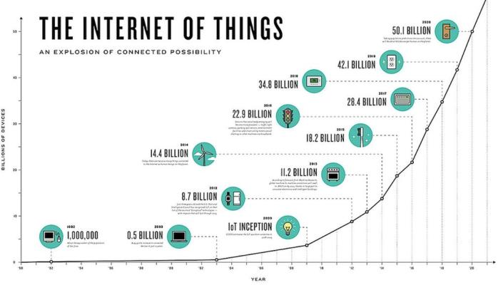 Internet of Things estimates of growth.jpg