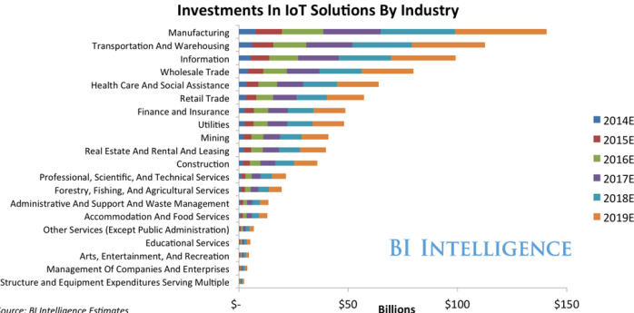 Internet of Things industry sectors.png