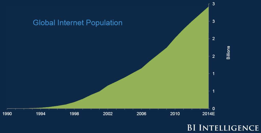 Internet population 4 billion to go.jpg