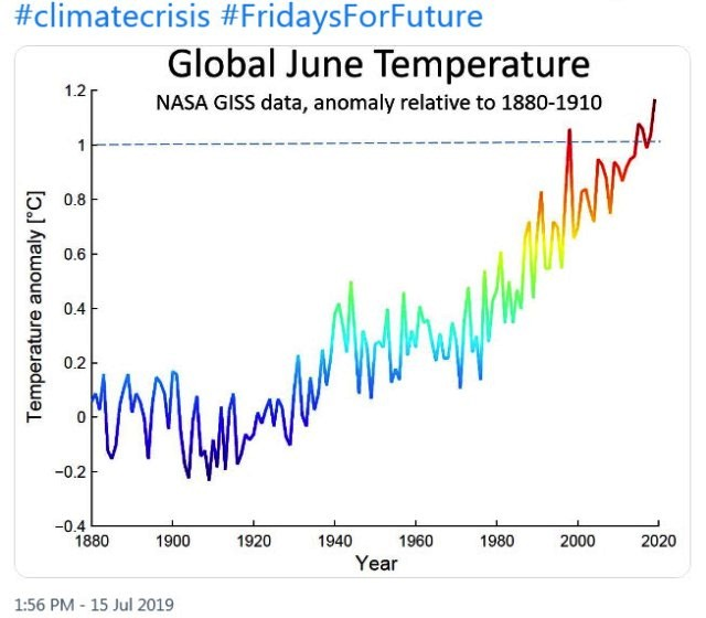 June 2019 - NASA GISS data - hottest on record.jpg