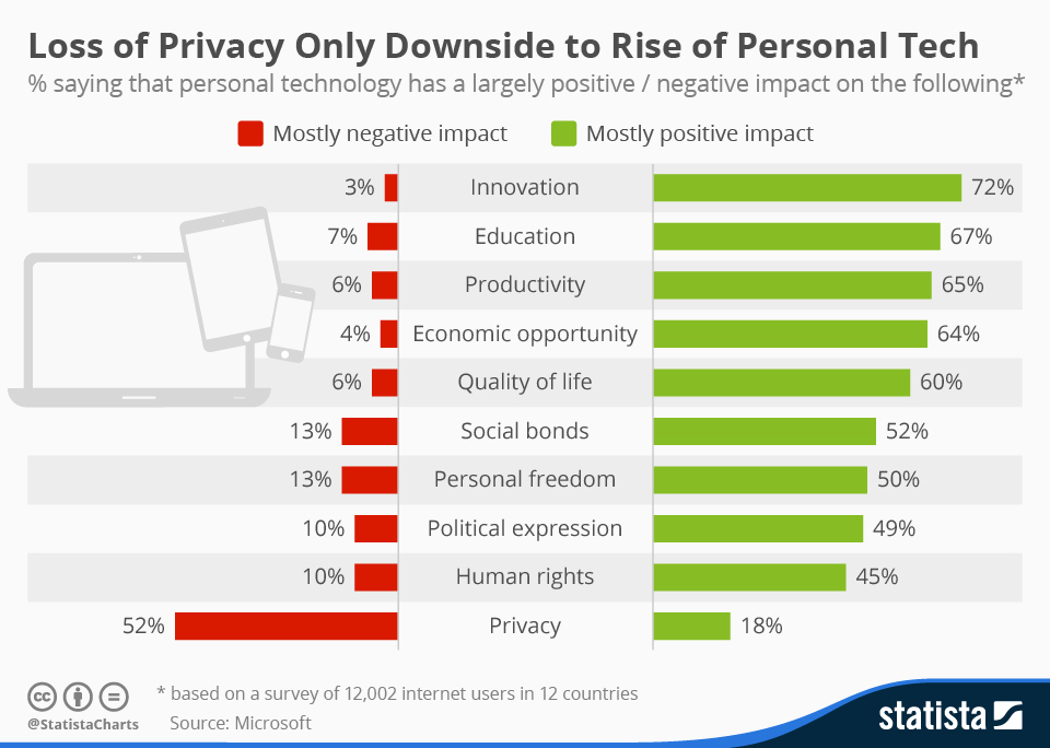 Loss of Privacy Downside to Rise of Personal Tech Jan2015.jpg