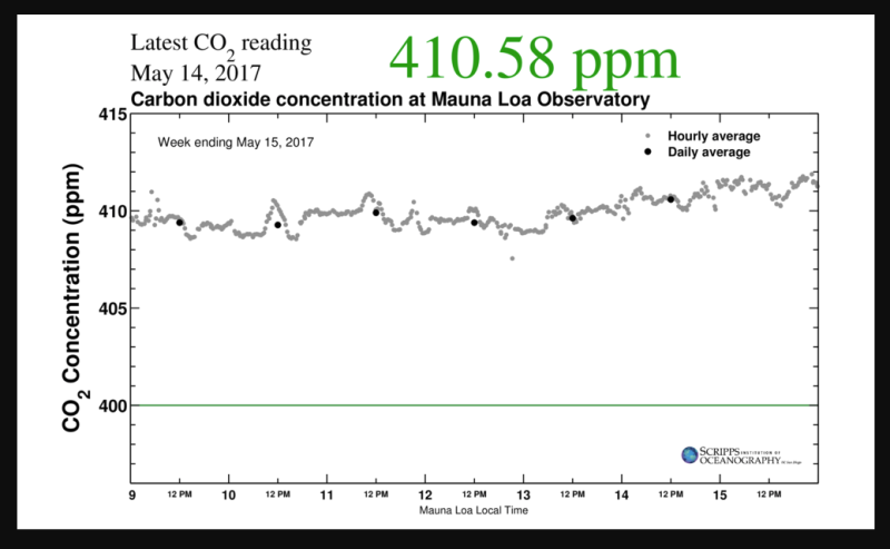 Mauna Loa CO2 week ending May 15, 2017.png