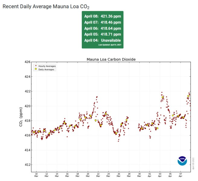 Mauna Loa Observatory CO2 - April 2021 - New record high.jpg