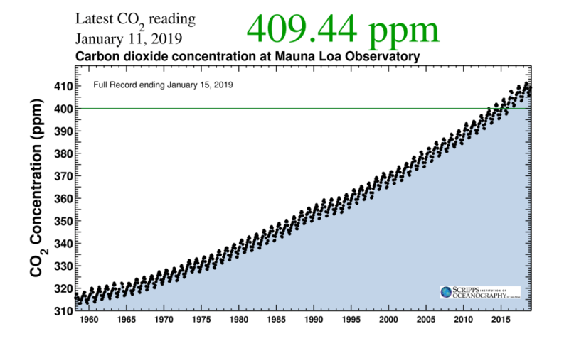 Mauna loa CO2 record scripps.png